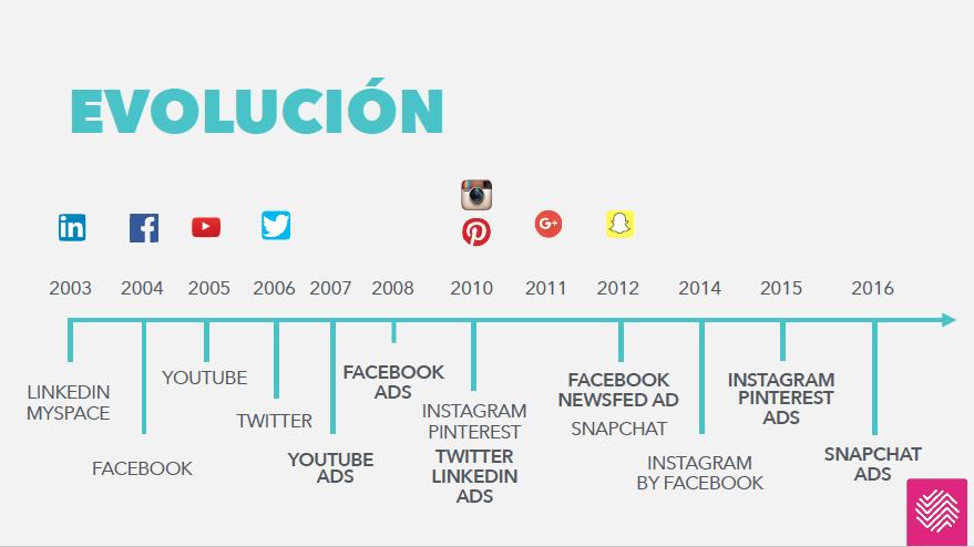 historia_social_ads