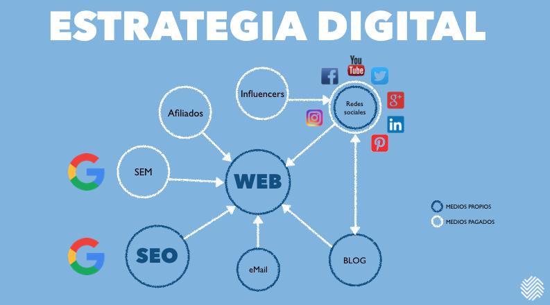Elementos de la estrategia digital