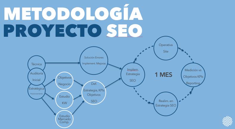 Metodología Proyecto SEO