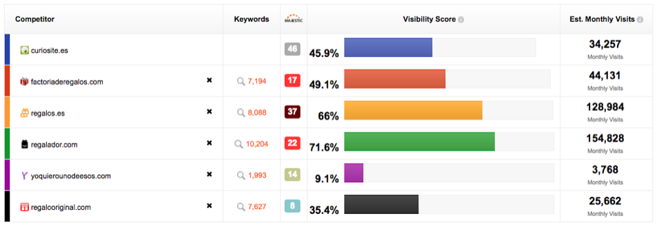Compared competitors' visibility for selected KWs. Source: SEO Monitor.