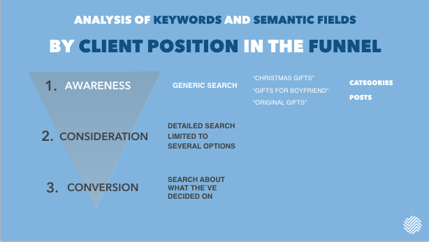 Awareness stage patterns and type of content to optimize for these searches.