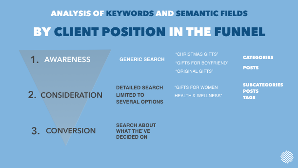 Consideration stage patterns and type of content to optimize for these searches.